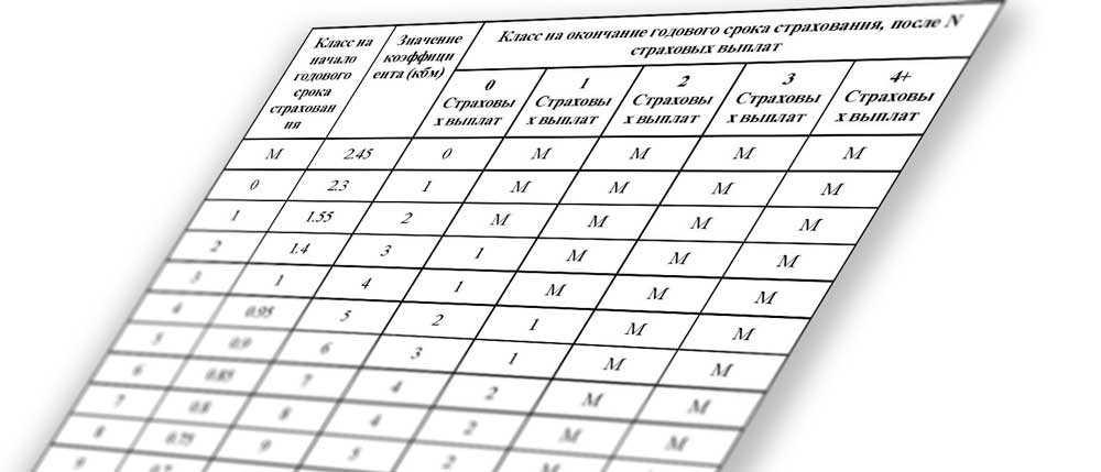 Как узнать свой КБМ по ОСАГО: способы проверки и расчета