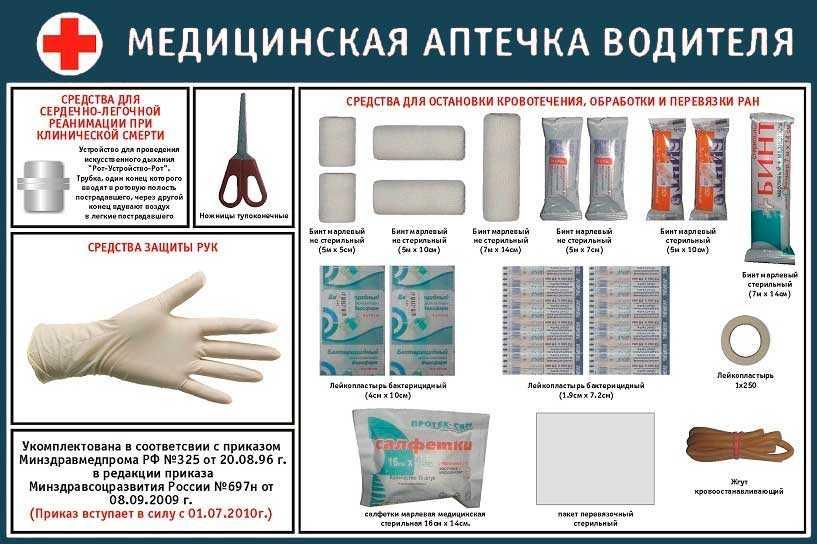 Состав медицинской аптечки